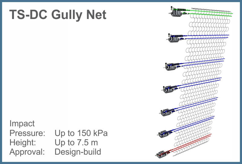 MENU TS-DC Gully
